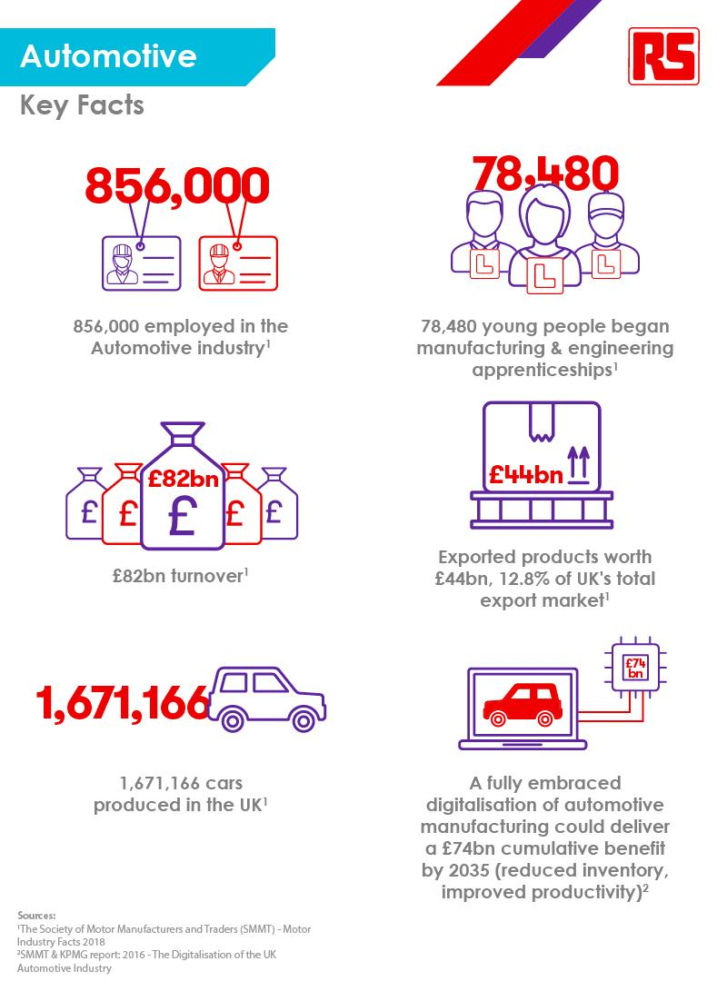 Connected Thinking - Automotive Stats - Infographic - 2019
