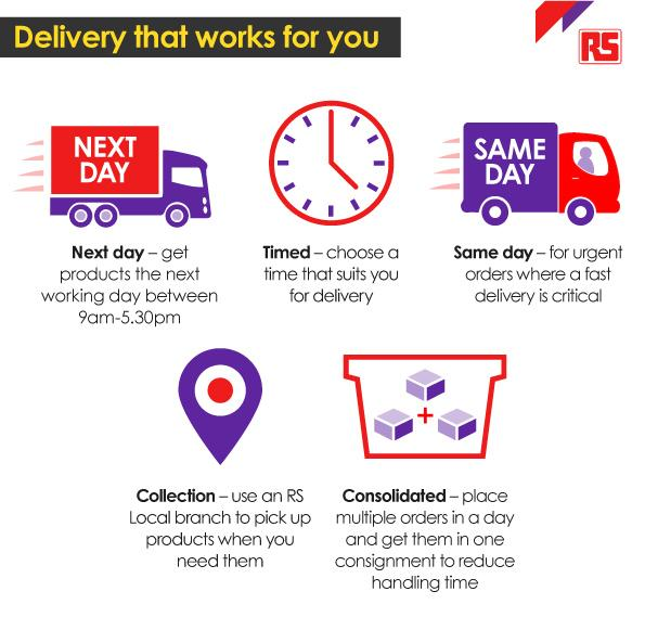 Delivery That Works For You