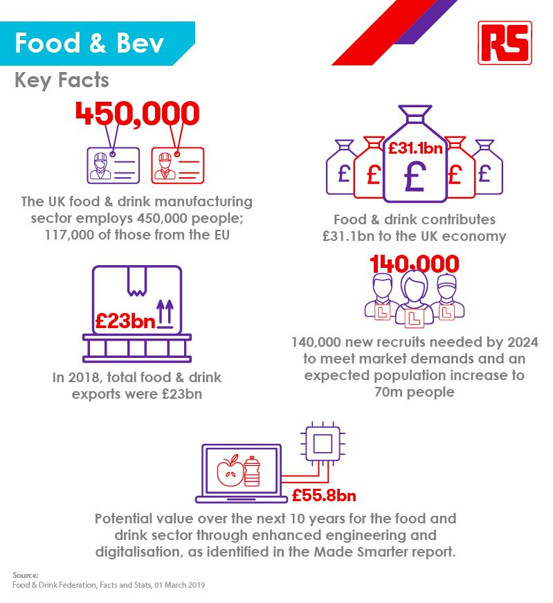 Infographic_Food_Bev - 2019