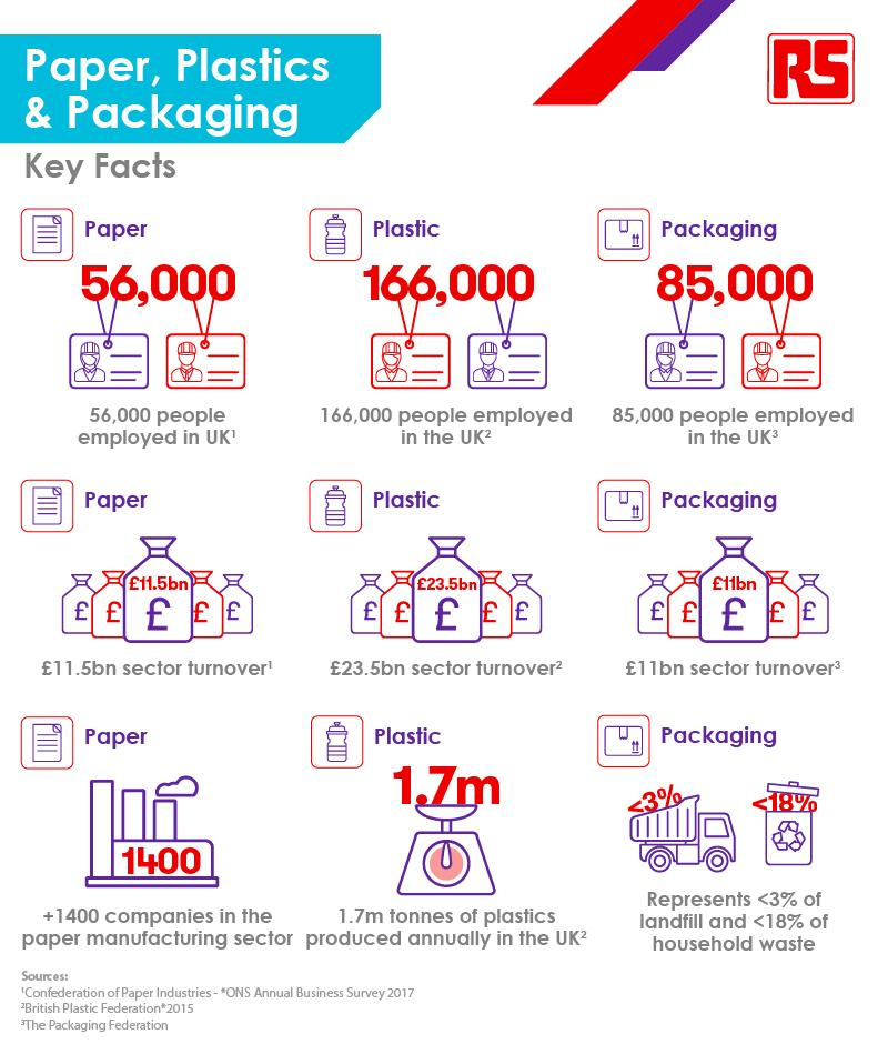 Connected Thinking - Paper_Plastics_Packaging Stats - Infographic - 2019
